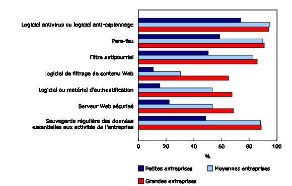Graphique 1: Mesures de sécurité employées selon la taille de l'entreprise  - Description et tableau de données