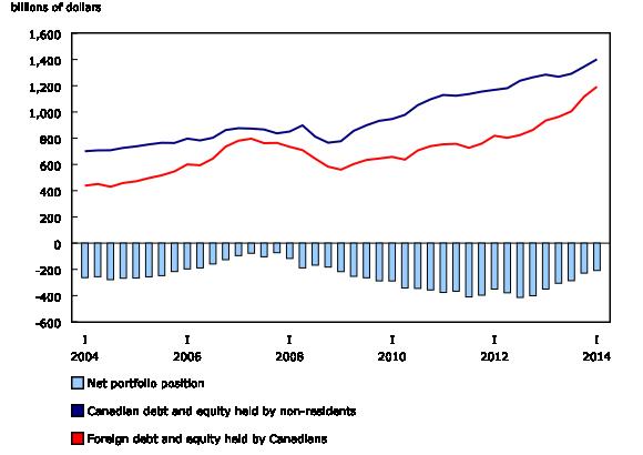 Chart 2: Portfolio investment position - Description and data table