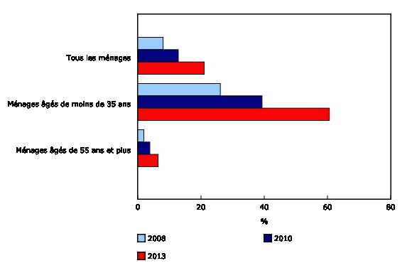 Graphique 1: Pourcentage de ménages qui utilisent un téléphone cellulaire seulement  - Description et tableau de données