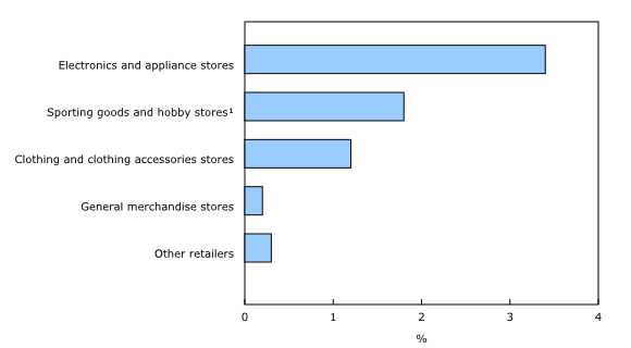 Chart 2: E-commerce as a share of total retail (select subsectors), 2012 - Description and data table