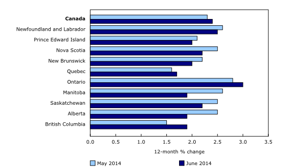 Chart 3: Ontario records the largest increase in consumer prices - Description and data table