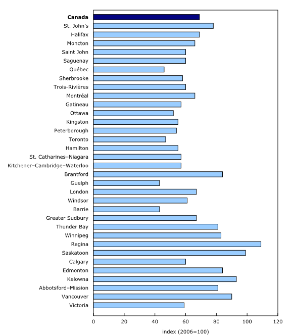 Chart 3: Police-reported Crime Severity Index, by census metropolitan area, 2013 - Description and data table