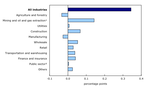 Chart 5: Main industrial sectors' contribution to the percent change in gross domestic product, June 2014 - Description and data table