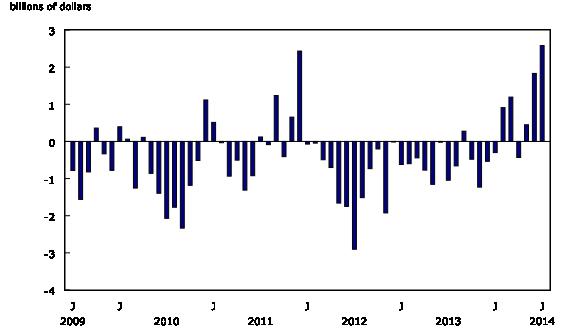 Chart 2: Trade balance - Description and data table