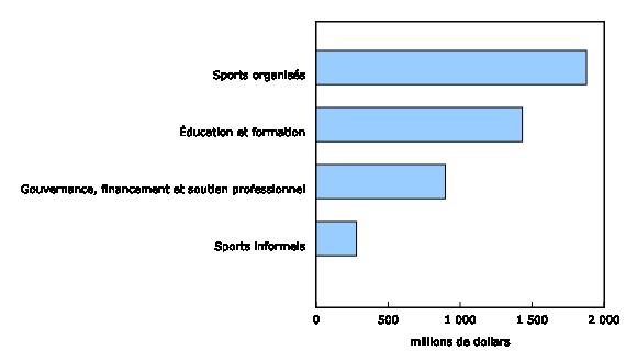 Graphique 3: Produit intérieur brut du sport, par domaine,2010 - Description et tableau de données