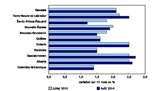 Graphique 3: Les prix à la consommation augmentent le plus en Saskatchewan et le moins à l'Île-du-Prince-Édouard - Description et tableau de données