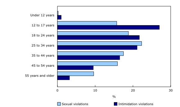 Chart 1: Age distribution of people accused of a cyber-related violation against the person, by type of violation (sexual and intimidation), selected police services, 2012 - Description and data table