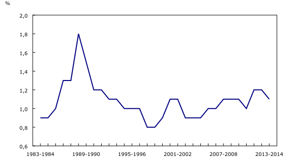 Graphique 1: Taux d'accroissement démographique, Canada - Description et tableau de données