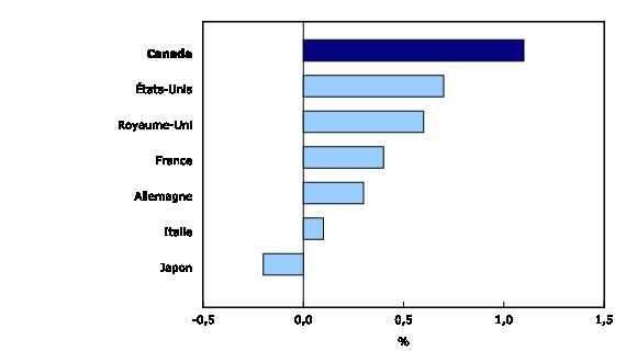 Graphique 2: Taux d'accroissement démographique, plus récente période annuelle disponible¹, pays du G7 - Description et tableau de données