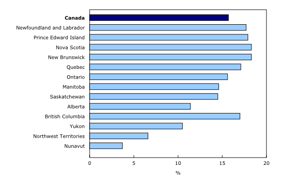 Chart 4: Proportion of the population aged 65 and older, 2014, Canada, provinces and territories - Description and data table