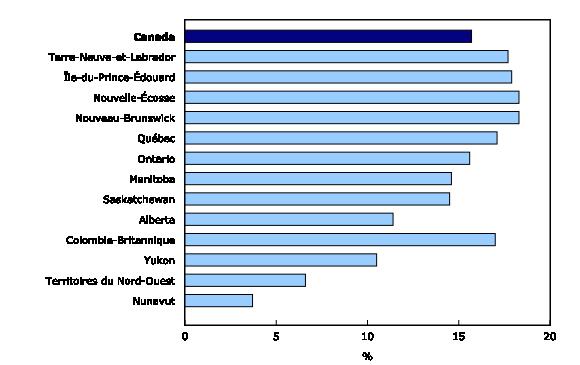 Graphique 4: Proportion de personnes âgées de65ans et plus,2014, Canada, provinces et territoires - Description et tableau de données