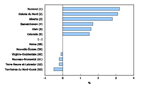 Graphique 5: Taux d'accroissement démographique, plus récente période annuelle disponible¹, provinces et territoires du Canada et états des États-Unis - Description et tableau de données