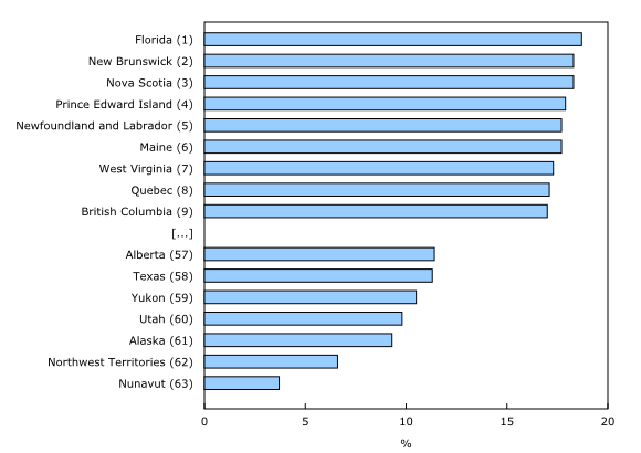 Chart 6: Proportion of the population aged 65 and older, most recent estimate available,¹ Canada's provinces and territories and US states - Description and data table