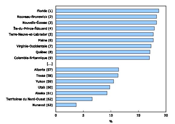 Graphique 6: Proportion de personnes âgées de65ans et plus, plus récente estimation disponible¹, provinces et territoires du Canada et états des États-Unis - Description et tableau de données