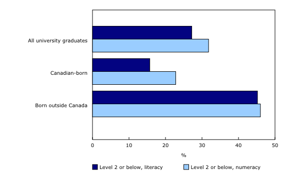 Chart 1: Proportion of Canadians aged 25 to 65 with a university degree at level 2 or below in skill proficiency levels, 2012 - Description and data table