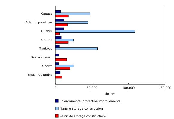 Chart 1: Selected capital investments, average per farm reporting, by province or region, 2011 - Description and data table