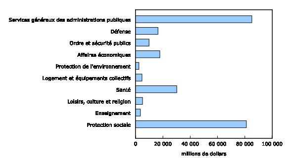 Graphique 1: Charges de l'administration publique fédérale par fonction, moyenne de cinq ans,2008à2012 - Description et tableau de données