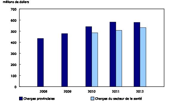 Graphique 2: Charges en santé, Île-du-Prince-Édouard,2008à2012 - Description et tableau de données