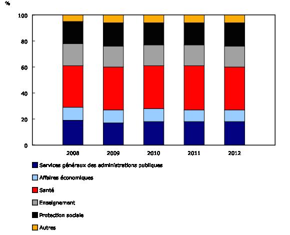 Graphique 4: Classification canadienne des fonctions de l'administration publique (CCFAP): proportions des charges de l'administration publique provinciale du Québec,2008à2012 - Description et tableau de données