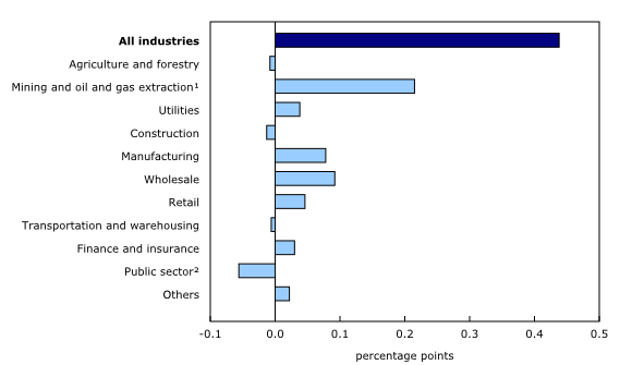 Chart 5: Main industrial sectors' contribution to the percent change in gross domestic product, September 2014 - Description and data table