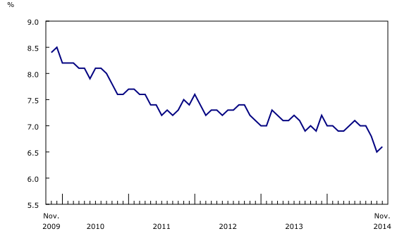 Unemployment in Canada Past 5 Years