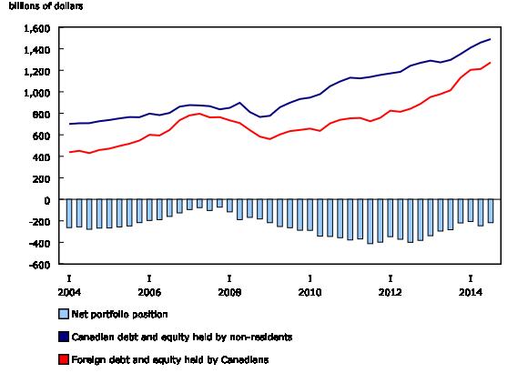 Chart 3: Portfolio investment position - Description and data table