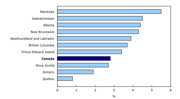 Chart 3: Year-over-year growth in average weekly earnings by province, October2014 - Description and data table