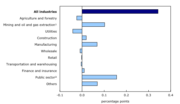 Chart 3: Main industrial sectors' contribution to the percent change in gross domestic product, October2014 - Description and data table