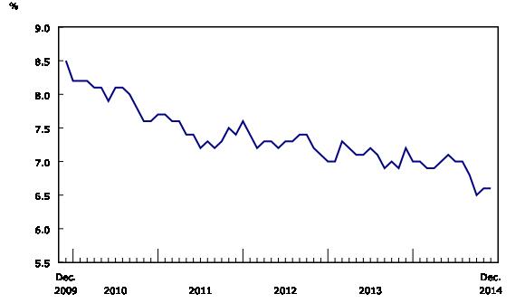 Chart 2: Unemployment rate - Description and data table