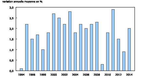 Graphique 1: Variation annuelle moyenne de l'Indice des prix à la consommation,1994à2014 - Description et tableau de données