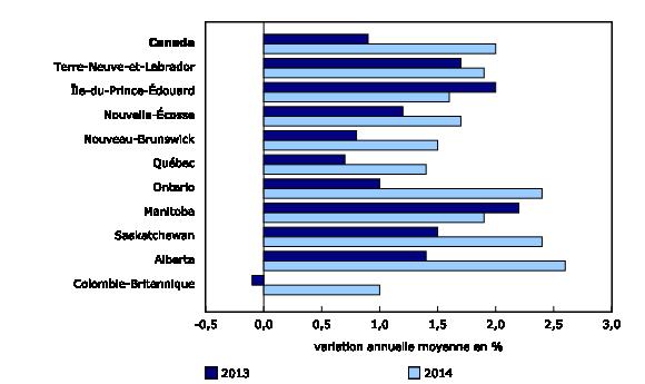 Graphique 3: Accélération de la variation des prix à la consommation dans huit provinces en2014 - Description et tableau de données