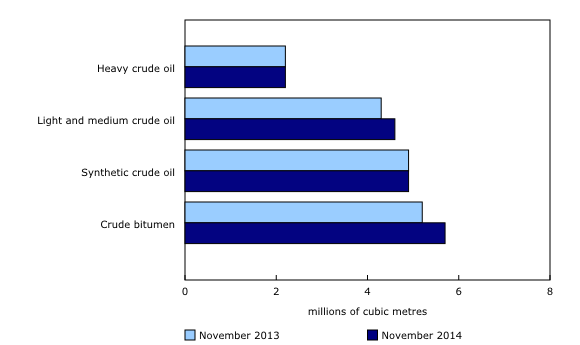 Chart 2 – Production by type of crude oil