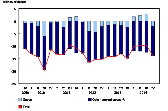 Chart 1: Current account balances - Description and data table