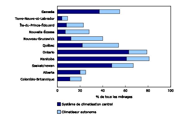 Graphique 1: Climatiseurs,2013 - Description et tableau de données