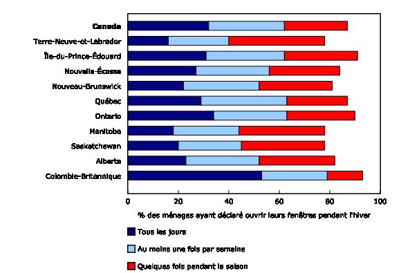 Graphique 2: Ménages ayant ouvert leurs fenêtres pour améliorer la circulation de l'air pendant l'hiver,2013 - Description et tableau de données
