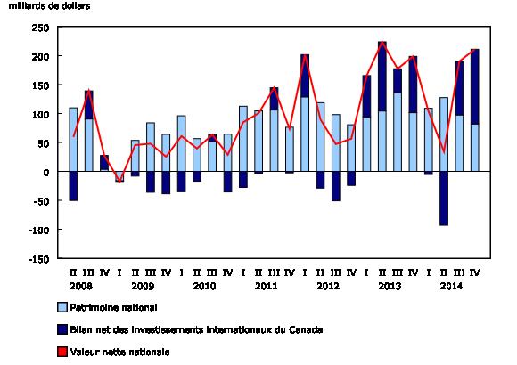 Graphique 1: Variations de la valeur nette nationale - Description et tableau de données