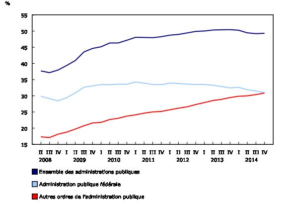 Graphique 3: Dette nette (valeur comptable) en pourcentage du produit intérieur brut - Description et tableau de données