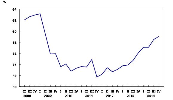 Graphique 4: Dette sur le marché du crédit des sociétés privées non financières en proportion des capitaux propres (valeur comptable) - Description et tableau de données