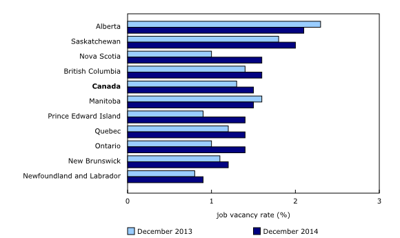 Chart 3: Job vacancy rate, by province, three-month average, December 2013 and December 2014 - Description and data table