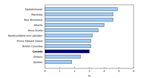 Chart 3: Year-over-year growth in average weekly earnings by province, January2015 - Description and data table