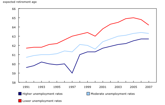 Chart 1: Expected age of retirement in economic regions, by level of unemployment rate - Description and data table