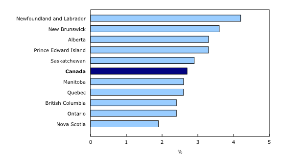 Chart 3: Year-over-year growth in average weekly earnings by province, February2015 - Description and data table