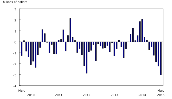 Chart 2: International merchandise trade balance - Description and data table