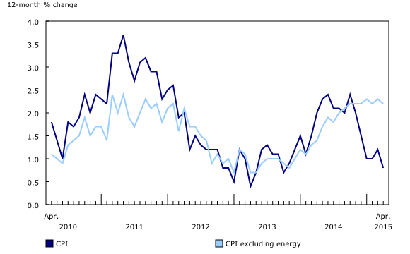 Chart 1: The12-month change in the Consumer Price Index (CPI) and the CPI excluding energy - Description and data table