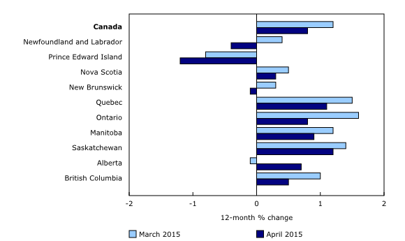 Chart 3: Consumer prices rise in seven provinces - Description and data table