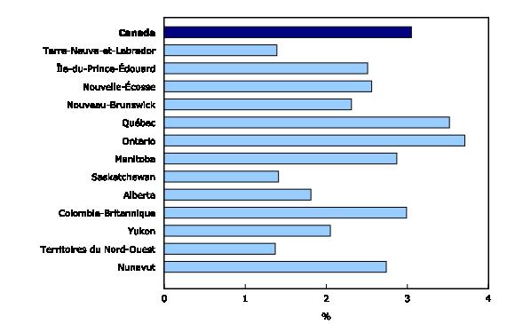 Graphique 1: Produit intérieur brut de la culture en pourcentage de l'ensemble de l'économie provinciale et territoriale,2010 - Description et tableau de données