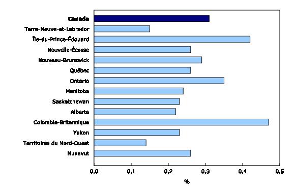 Graphique 2: Produit intérieur brut du sport en pourcentage de l'ensemble de l'économie provinciale et territoriale,2010 - Description et tableau de données