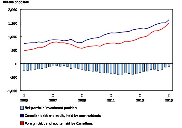Chart 4: Portfolio investment position - Description and data table