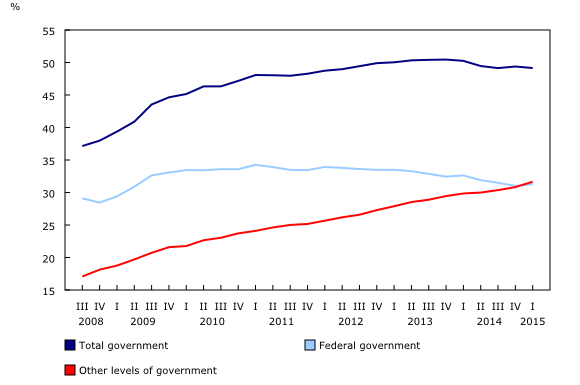 Chart 3: Net debt (book value) as a percentage of gross domestic product - Description and data table