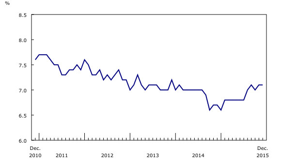 Unemployment For Past 5 Years in Canada